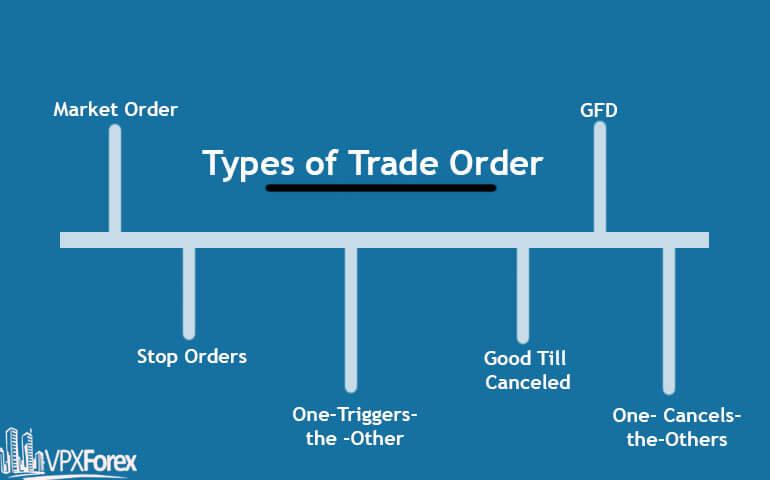 Types of trade order